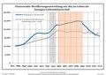Bevölkerungsentwicklung Finsterwalde.pdf