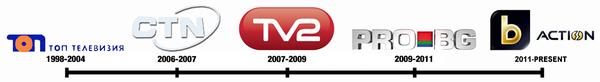 Список логотипов bTV Action: ru.wikipedia.org/wiki/btv_action