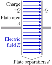 When electric charge accumulates on the plates, an electric field is created in the region between the plates that is proportional to the amount of accumulated charge. This electric field creates a potential difference V = E·d between the plates of this simple parallel-plate capacitor.