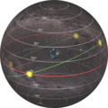 Celestial Sphere - Dec Ecliptic.png