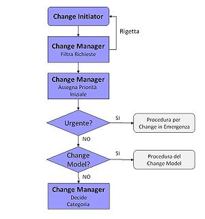 English: Change Management's Proposal flow Ita...