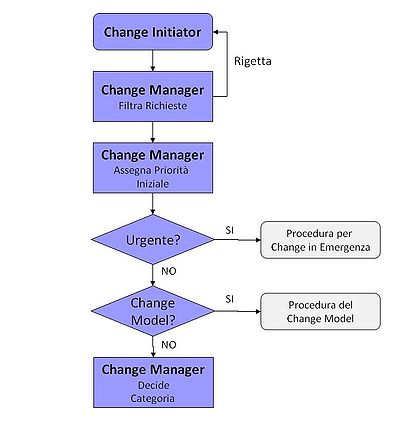 change management itsm wikipedia