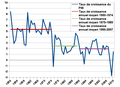 Croissance économie francaise.png