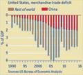 Déficit commercial (biens) des Etats-Unis.png