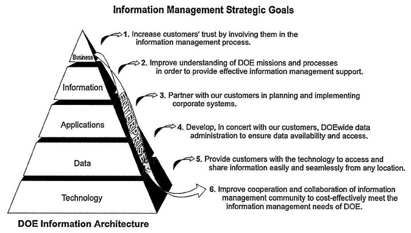 File:DOE Strategic Goals and Information Architecture.jpg