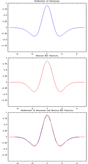 Difference of Gaussians - Comparison of difference of Gaussian with Mexican hat wavelet