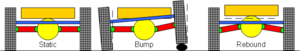 De Dion tube - de Dion suspension characteristics: Camber change on one sided bumps, none on rebound. de Dion tube is shown in blue. The differential (yellow) is connected directly to the chassis (orange).