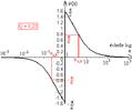 Diagramme de Bode d'un deuxième ordre du type uLC aux bornes d'un R L C série - courbe de phase.png