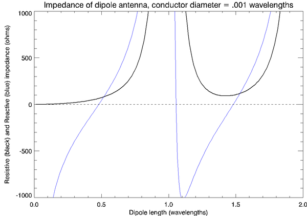 Real (black) and imaginary (blue) parts of the dipole feedpoint impedance versus total length in wavelengths, assuming a conductor diameter of 0.001 wavelengths DipoleImpedance-wide.png