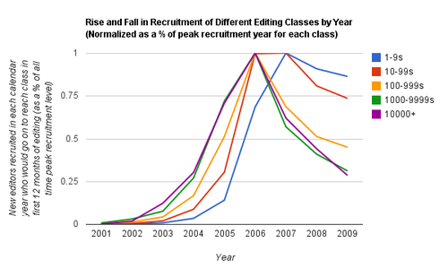 Recruitment of different editor classes into the English Wikipedia over time