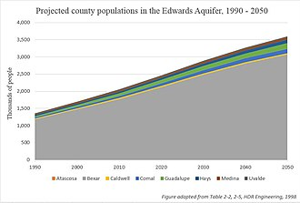 Edwards Aquifer - Image: Edwards Aquifer Population Projections, 1990 2050