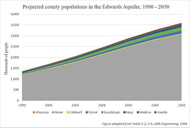 Edwards Aquifer Population Projections, 1990 - 2050.JPG