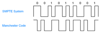SMPTE timecode - SMPTE timecode signal (A 1 is expressed by a transition at the midpoint of a period. A 0 is expressed by the absence of such a transition.) compared to the outwardly-similar Manchester code (A 0 is expressed by a high-to-low transition, a 1 by low-to-high transition at the midpoint of a period).