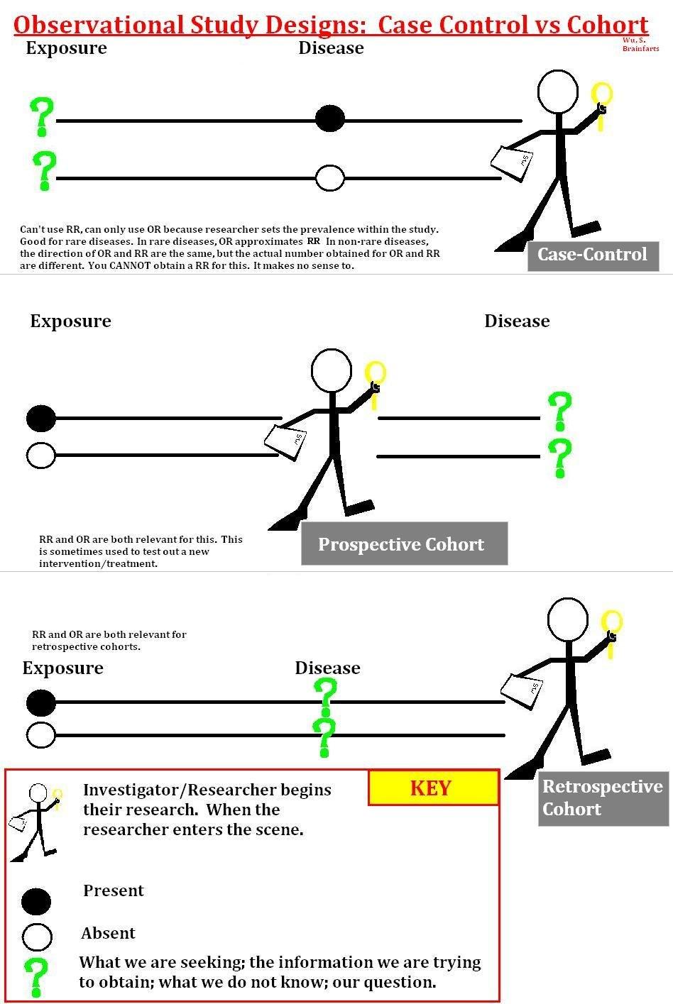 ExplainingCaseControlSJW