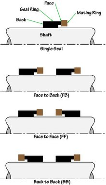End-face mechanical seal - Wikipedia