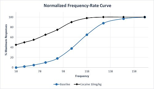 "Example frequency-rate plot for 10 trials over increasing stimulation frequencies. Hypothetical data (which reflects established concepts in ICSS procedures) is plotted as the percent maximum responses for any given trial during a sequence. The blue line represents hypothetical data at baseline, while the black line represents hypothetical data following administration of 10 mg/kg cocaine to the subject. This reflects the characteristic ""left-shift"" of the frequency-rate curve following administration of a drug which increases dopaminergic transmission in the reward pathway."
