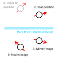 Frozen image method.png