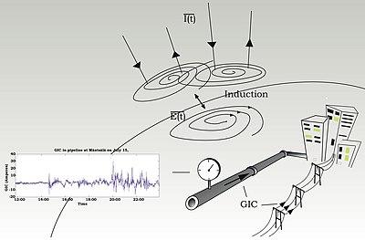 Correntes inducidas xeomagneticamente