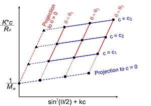 Multiangle light scattering - Zimm plot