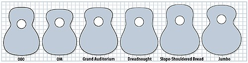 Guitar body sizes - chitarra forme.jpg
