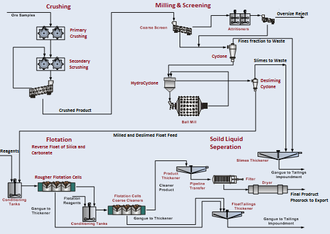 Cominco Resources - Metallurgical flow sheet of the beneficitation plant for the Hinda Phosphate Project