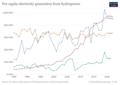 Hydro-electricity-per-capita.png
