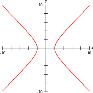 Square matrix - Image: Hyperbola 2