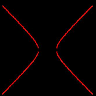 Square matrix - Image: Hyperbola 2