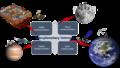 IPN Internet components.png