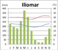 Iliomar Klimadiagramm.png