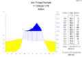 Klimadiagramm-metrisch-deutsch-Am Timan.Tschad.png