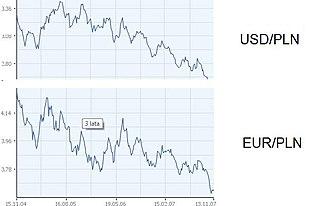 Kursy EUR/PLN