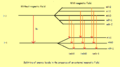 Lifting of degeneracy (energy level diagram).png