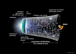 Una rappresentazione grafica dell'espansione dell'universo, in cui due dimensioni spaziali non sono rappresentate. Le sezioni circolari della figura rappresentano le configurazioni spaziali in ogni istante del tempo cosmologico. La variazione di curvatura rappresenta l'accelerazione dell'espansione, iniziata a metà dell'espansione e tuttora in corso. L'epoca inflazionaria è contraddistinta dalla rapidissima espansione della dimensione spaziale sulla sinistra. La rappresentazione della radiazione cosmica di fondo come una superficie, e non come un cerchio, è un aspetto grafico privo di significato fisico. Analogamente in questo diagramma le stelle dovrebbero essere rappresentate come linee e non come punti.