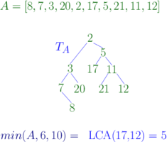 A Constructing the corresponding cartesian tree to solve a range minimum query.