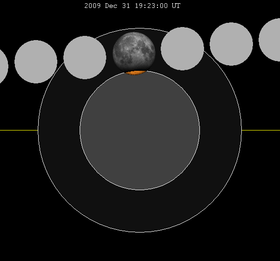 Lunar eclipse chart close-2009Dec31.png