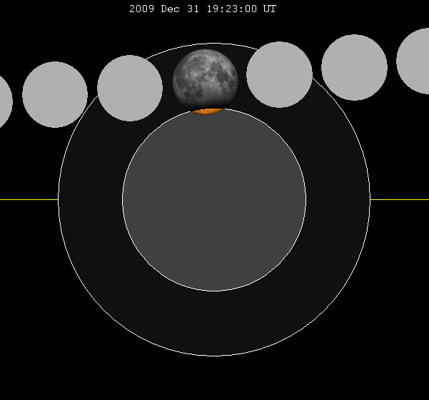 Lunar eclipse chart close-2009Dec31