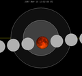 Lunar eclipse chart close-2087Nov10.png