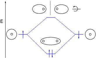 Molecular orbital diagram - MO diagram of dihydrogen