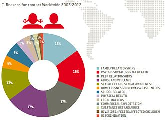 Child Helpline International - Main reasons for contacting child helplines, 2003-2012.