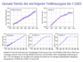 Major greenhouse gas trends German.png