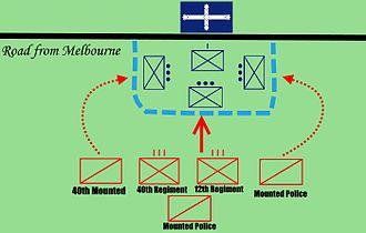 Ballarat Reform League - Image: Map of Eureka Stockade 1854 Updated