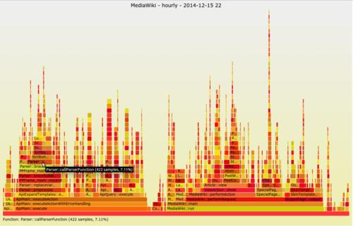 MediaWiki flame graph screenshot 2014-12-15 22.png