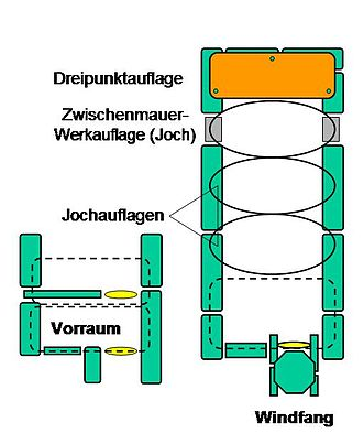 Great dolmen - Great dolmen construction features.  Key: Dreipunktauflage = 3-point support, Zwischenmauerwerkauflage = pier support, Jochauflagen = bay supports or trilithons, Vorraum = antechamber or forecourt, Windfang = porch