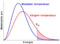 Molekulide kineetilise energia jaotus.png