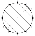 Musical identity sum-3 family chromatic circle.png