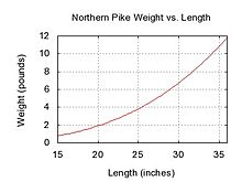 Northern pike weight length graph.jpg