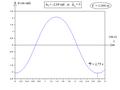 Pendule pesant simple - diagramme horaire de position par intégration numérique.png