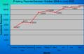 Phishing chart.png