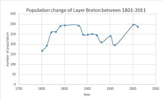 Layer Breton - Total population of Layer Breton Civil Parish,Colchester reported by the census of population from 1881 to 2011